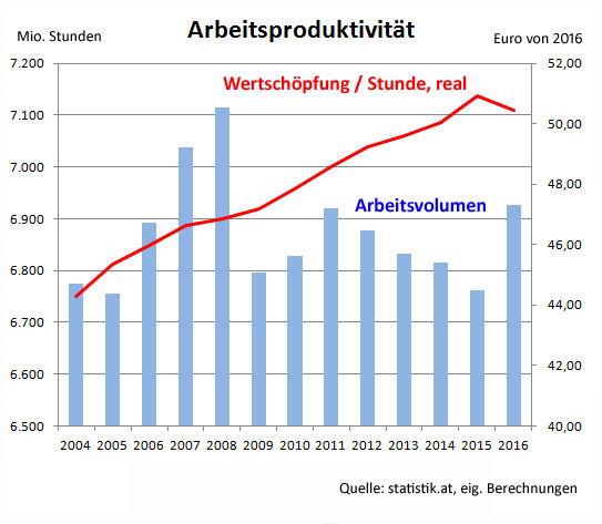 Arbeitsproduktivität 2004-2016