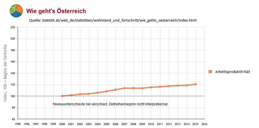 Arbeitsproduktivität Statistik Austria, Screenshot