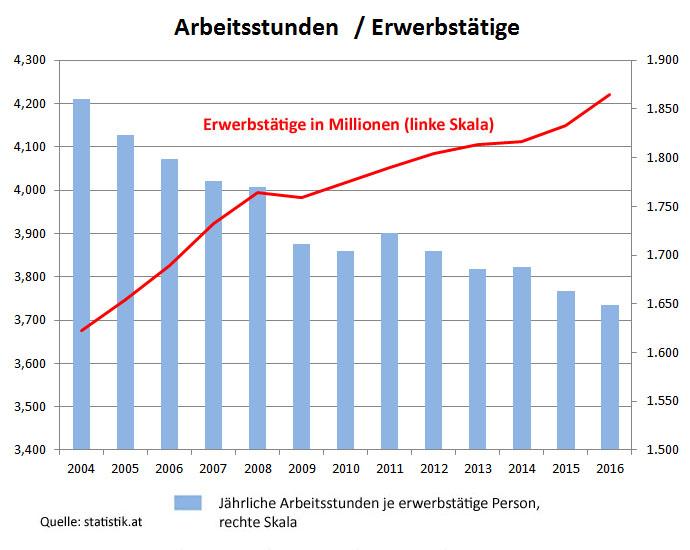 Jährliche Arbeitsstunden je erwerbstätige Person, 2004-2016