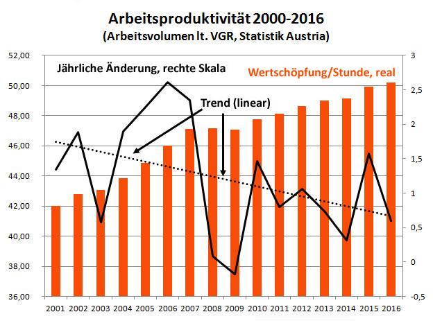 Arbeitsproduktivität 2000-2016